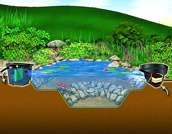 The Aquascape Signature Series 200 Pond Skimmer Requires 2 To 3 Minutes  Every Other Week To Clean While Standing Outside The Pond
